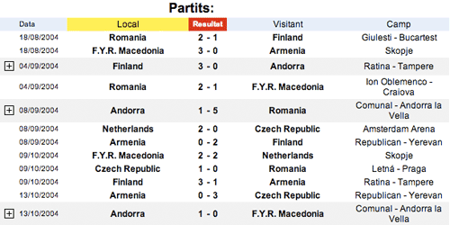 Andorra results list
