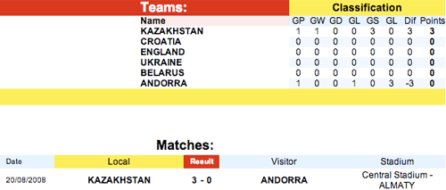 Group 6 table on the Andorra website