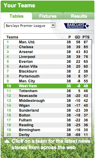 Daily Mail league table