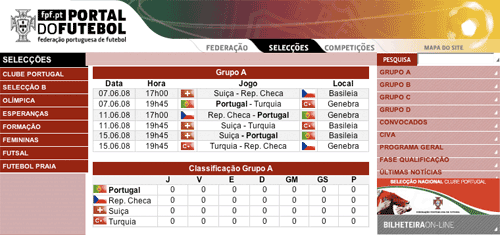 Group A table before the tournament started
