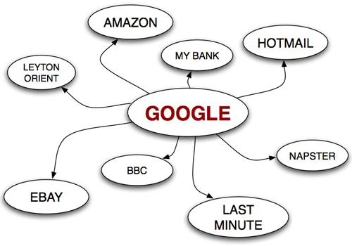Mental Internet map with Google as the hub