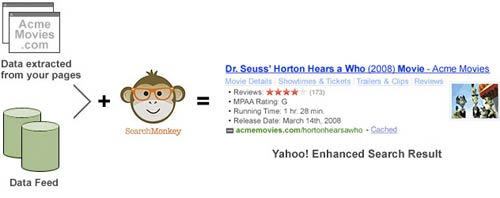 Search Monkey Diagram