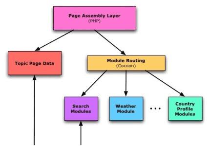 BBC Topics publishing system diagram