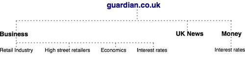 The guardian.co.uk's shallow taxonomy