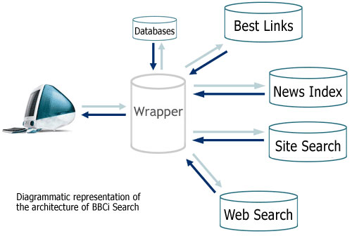 BBCi search architecture