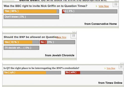 Votes about the BNP from 3 different sites