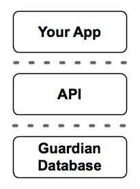 Guardian API early architecture diagram