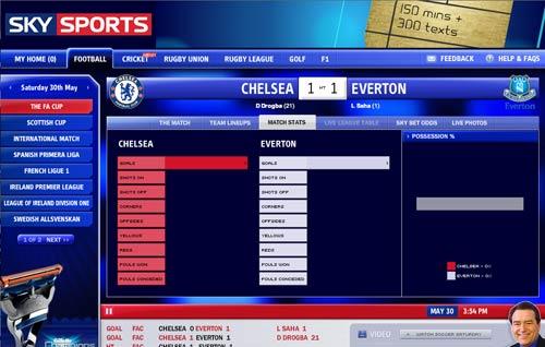 Sky Sports stats - mostly blank