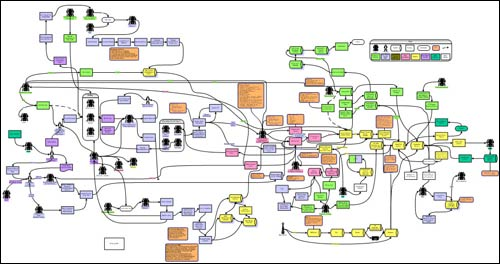 BBC new media process map