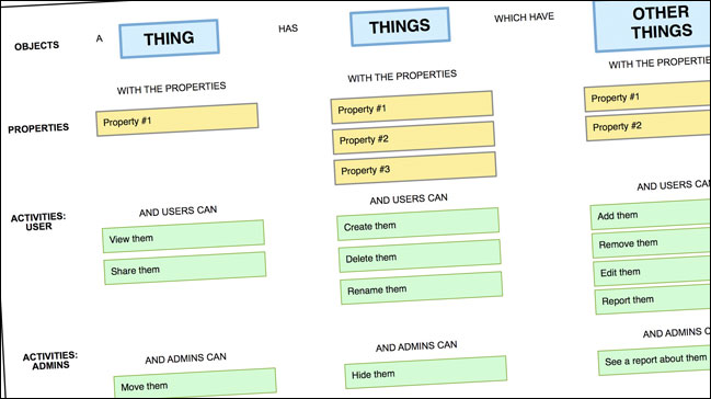 Objects, Properties, Activities diagram