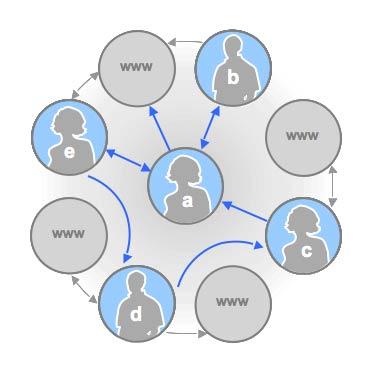 Google Social Web