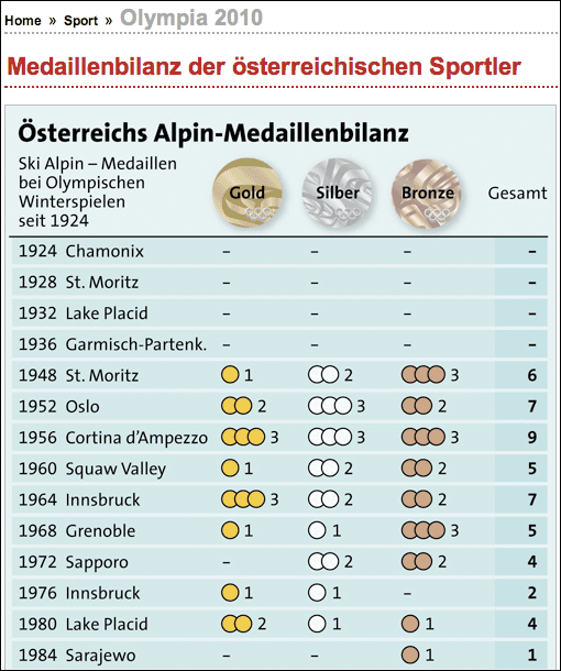Kleine Zeitung historical medal table