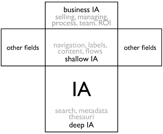 T-model of information architecture