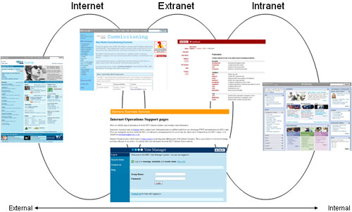 Dibujos De Internet Intranet Y Extranet: Gaining Online Advantage: Intranet, Extranet And Internet