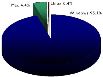 Chart illustrating the operating system market share of visites to the BBC homepage