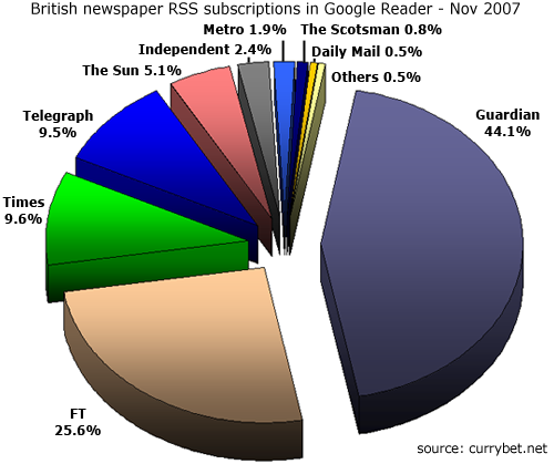 Pie-chart illustrating newspaper share of RSS subscriptions in Google Reader