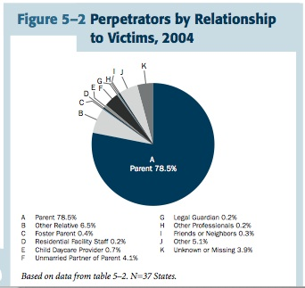 Chart illustrating that only 9% of sexual abuse cases in the U.S. do not involve family members or trusted individuals
