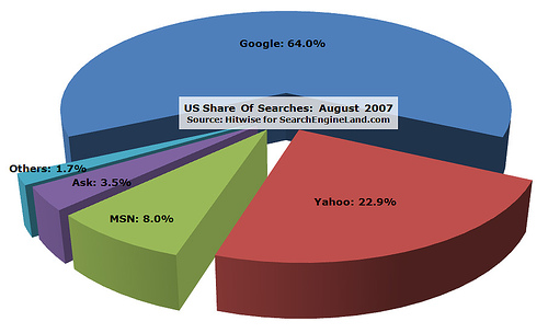 Hitwise diagram of search engine market share
