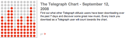 Telegraph chart promotion