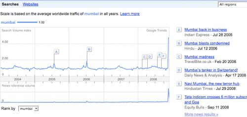 Mumbai Google Trend