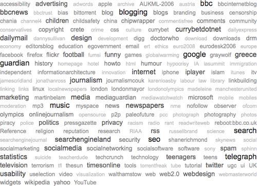 2008 Delicious tag cloud
