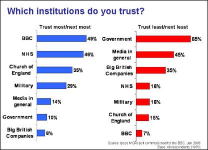 Survey results on trusting the BBC