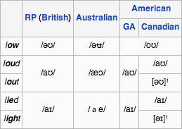 Phonetic squiggles on Wikipedia