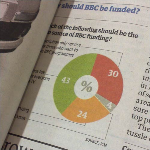 ICM poll on BBC funding