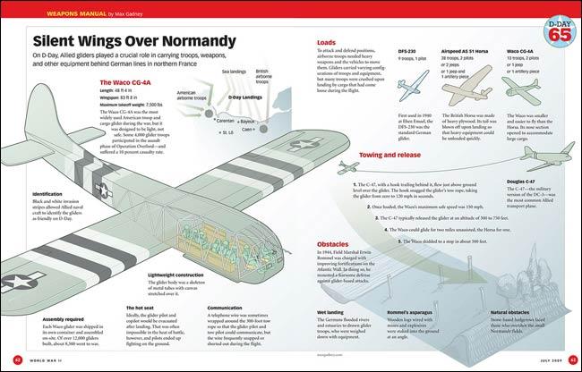 Max Gadney WWII glider inforgraphic