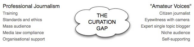 The curation gap diagram