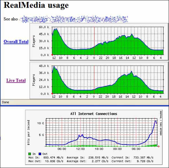 BBC server usage graphs from July 7th 2005