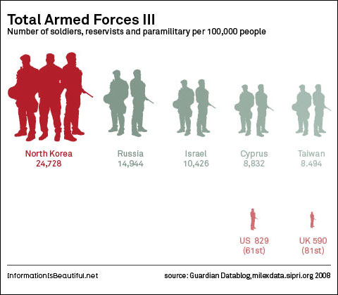 David McCandless troops diagram