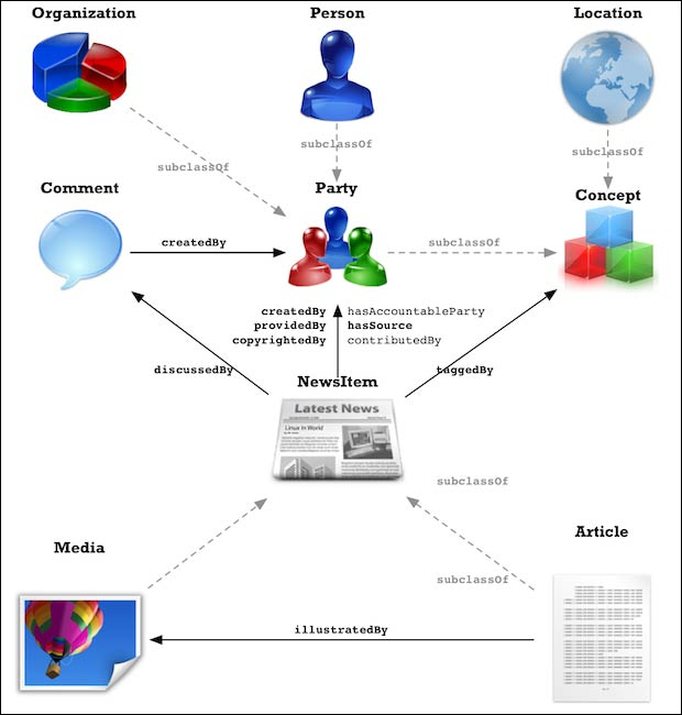 rNews domain model