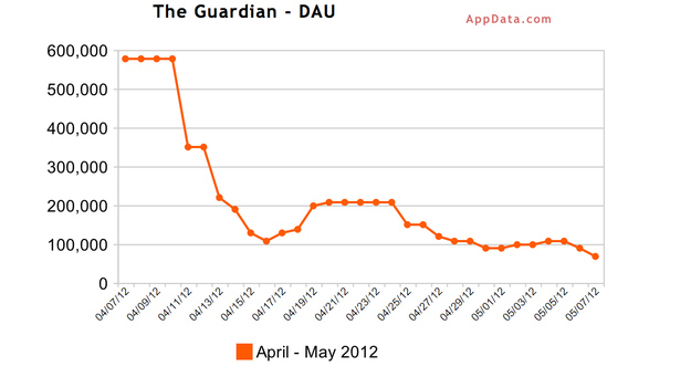 Guardian Dau 30 days