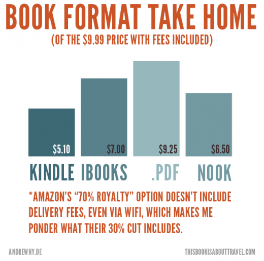 Amazon Worst For Authors Takehome