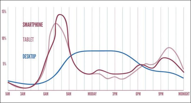 FT consumption diagram