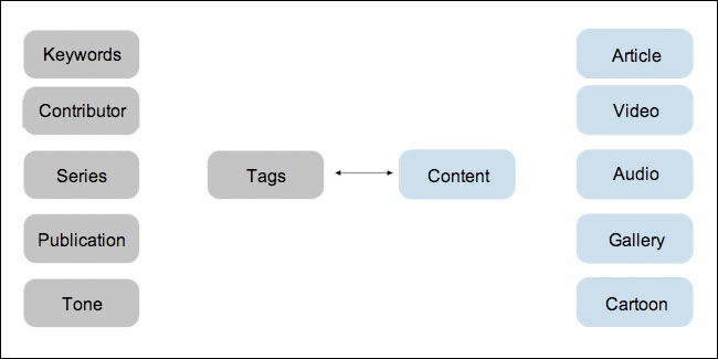 The Guardian.co.uk content domain model