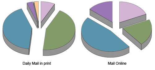 Pie charts of Daily Mail front page and homepage content