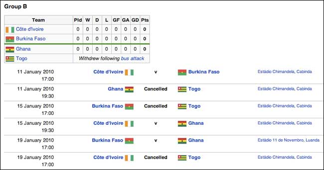 Group B fixtures deleted on Wikipedia