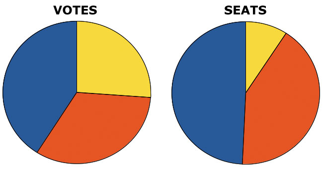 Vote share and seat share in the 2010 General Election