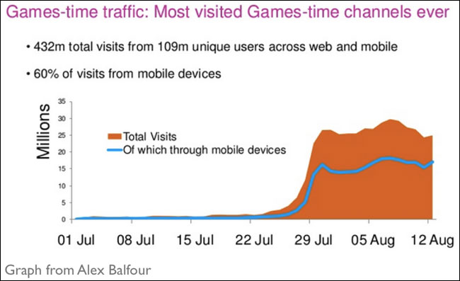 Euroia Olympic Mobile Traffic